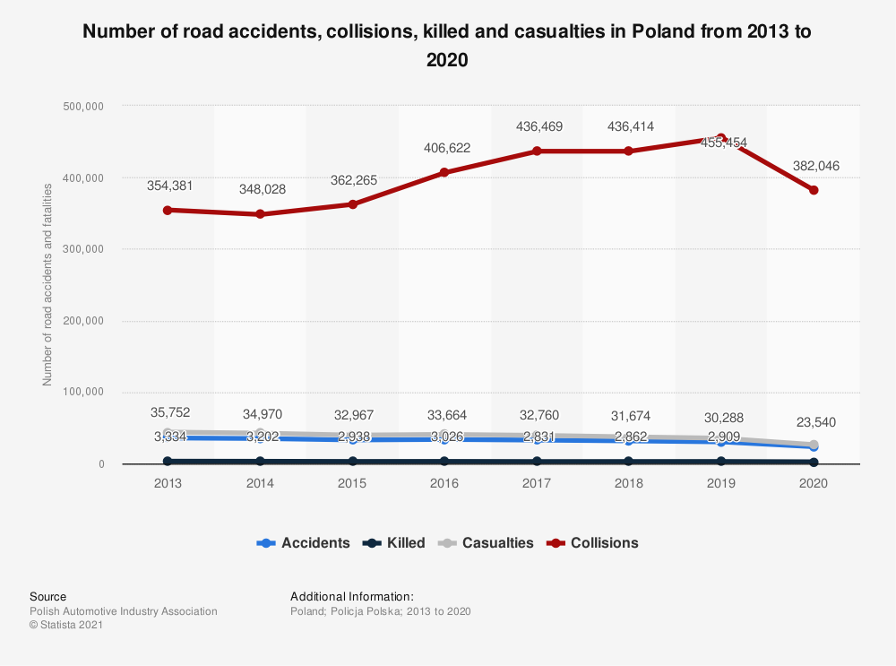 Statistic: Number of road accidents, collisions, killed and casualties in Poland from 2013 to 2019 | Statista
