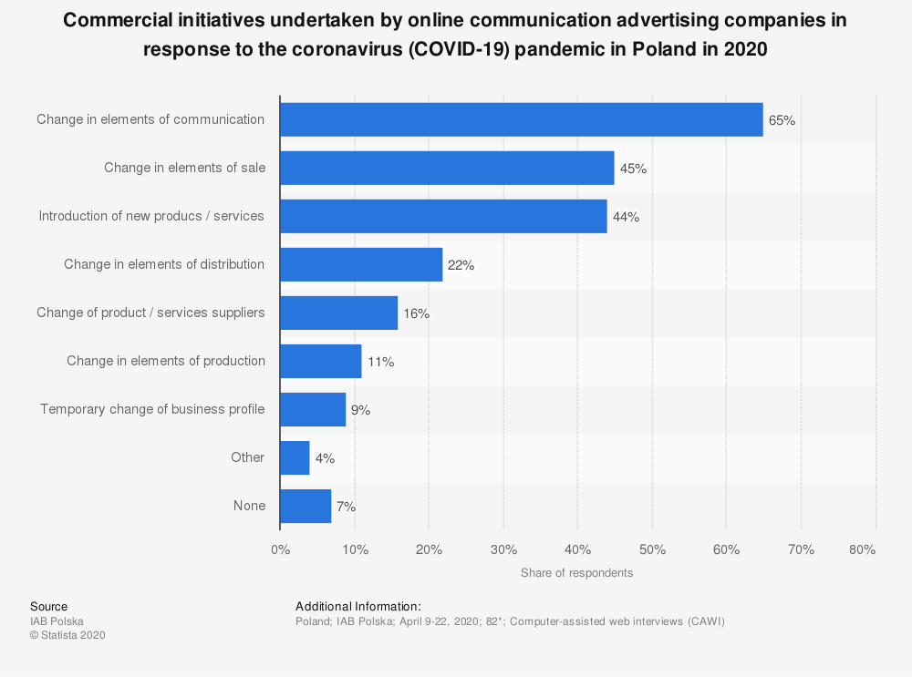 Statistic: Commercial initiatives undertaken by online communication advertising companies in response to the coronavirus (COVID-19) pandemic in Poland in 2020 | Statista