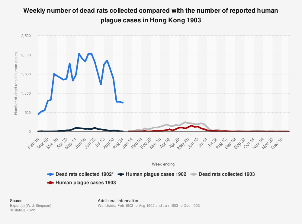 Statistic: Weekly number of dead rats collected compared with the number of reported human plague cases in Hong Kong 1903 | Statista