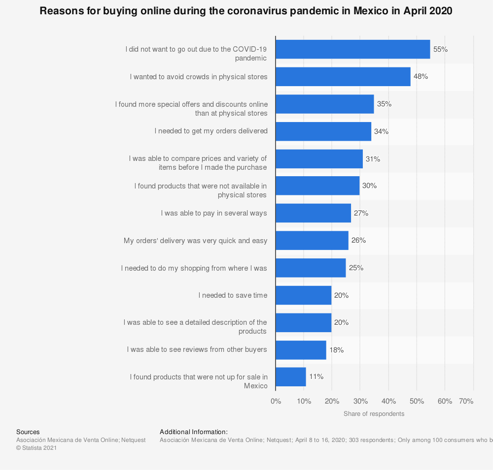 Statistic: Reasons for buying online during the coronavirus pandemic in Mexico in April 2020   Statista