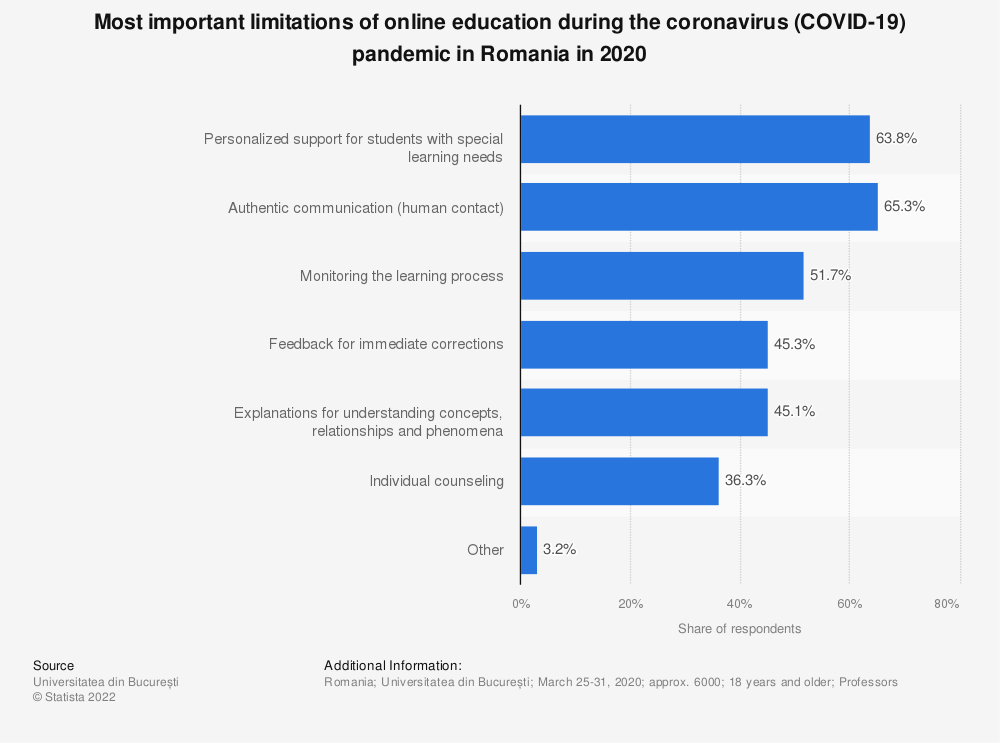 Statistic: Most important limitations of online education during the coronavirus (COVID-19) pandemic in Romania in 2020 | Statista