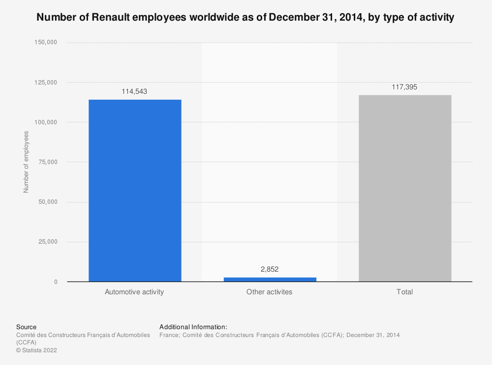 Statistic: Number of Renault employees worldwide as of December 31, 2014, by type of activity | Statista
