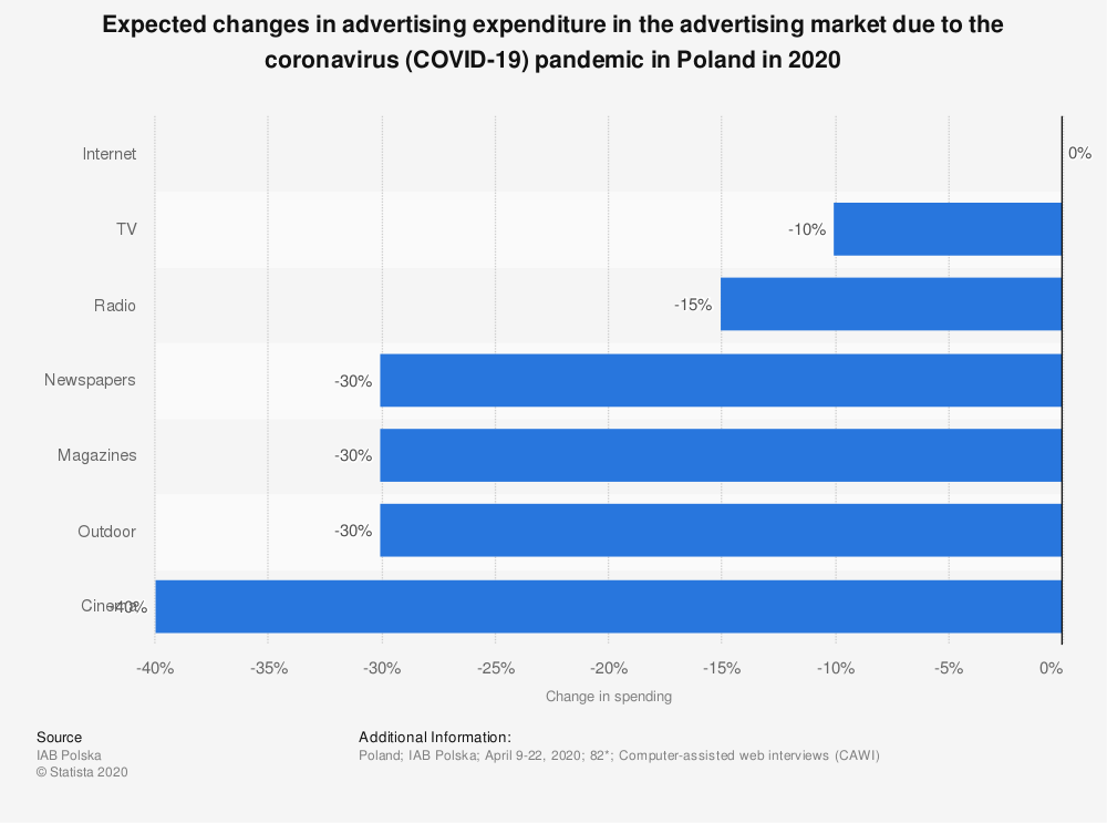 Statistic: Expected changes in advertising expenditure in the advertising market due to the coronavirus (COVID-19) pandemic in Poland in 2020 | Statista