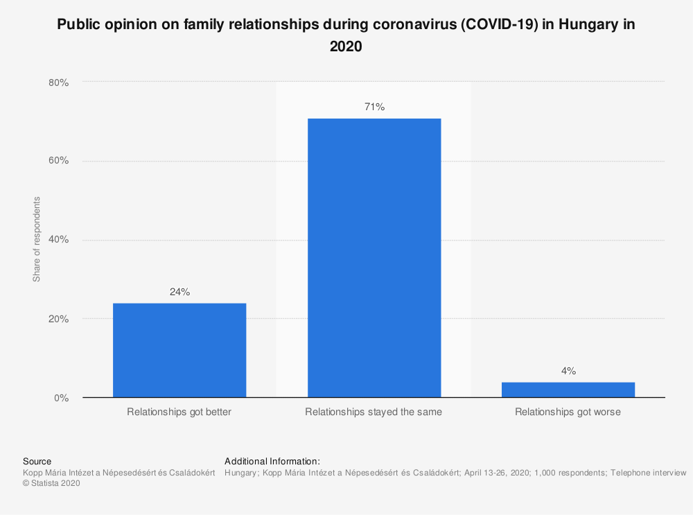 Statistic: Public opinion on family relationships during coronavirus (COVID-19) in Hungary in 2020   Statista