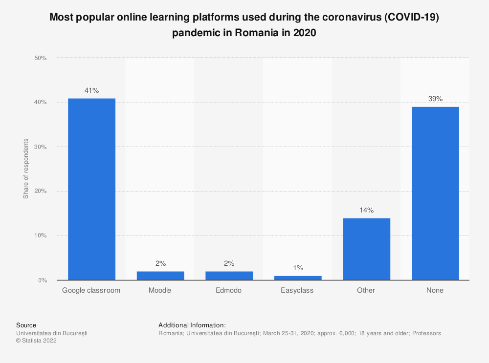Statistic: Most popular online learning platforms used during the coronavirus (COVID-19) pandemic in Romania in 2020 | Statista