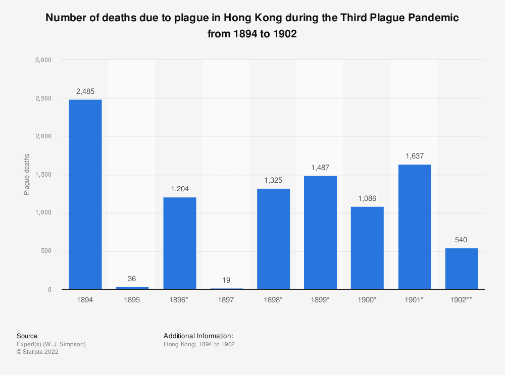 Statistic: Number of deaths due to plague in Hong Kong during the Third Plague Pandemic from 1894 to 1902 | Statista
