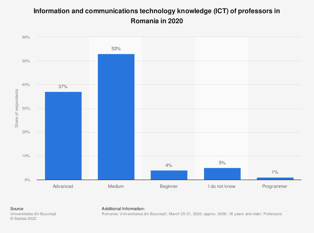 Statistic: Information and communications technology knowledge (ICT) of professors in Romania in 2020 | Statista