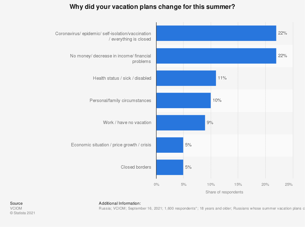 Statistic: Why did your vacation plans change for this summer? | Statista