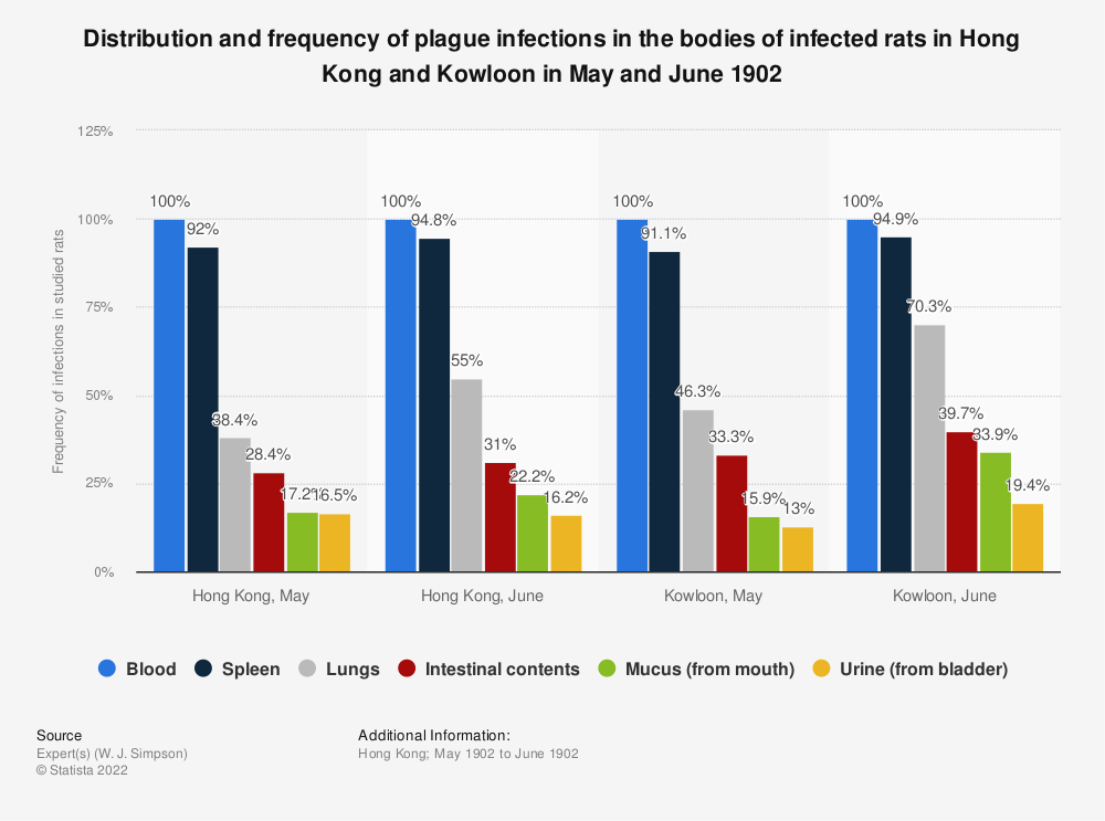 Statistic: Distribution and frequency of plague infections in the bodies of infected rats in Hong Kong and Kowloon in May and June 1902 | Statista