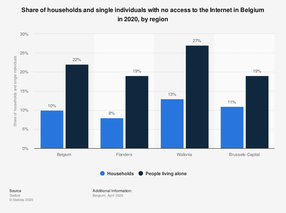 Statistic: Share of households and single individuals with no access to the Internet in Belgium in 2020, by region | Statista