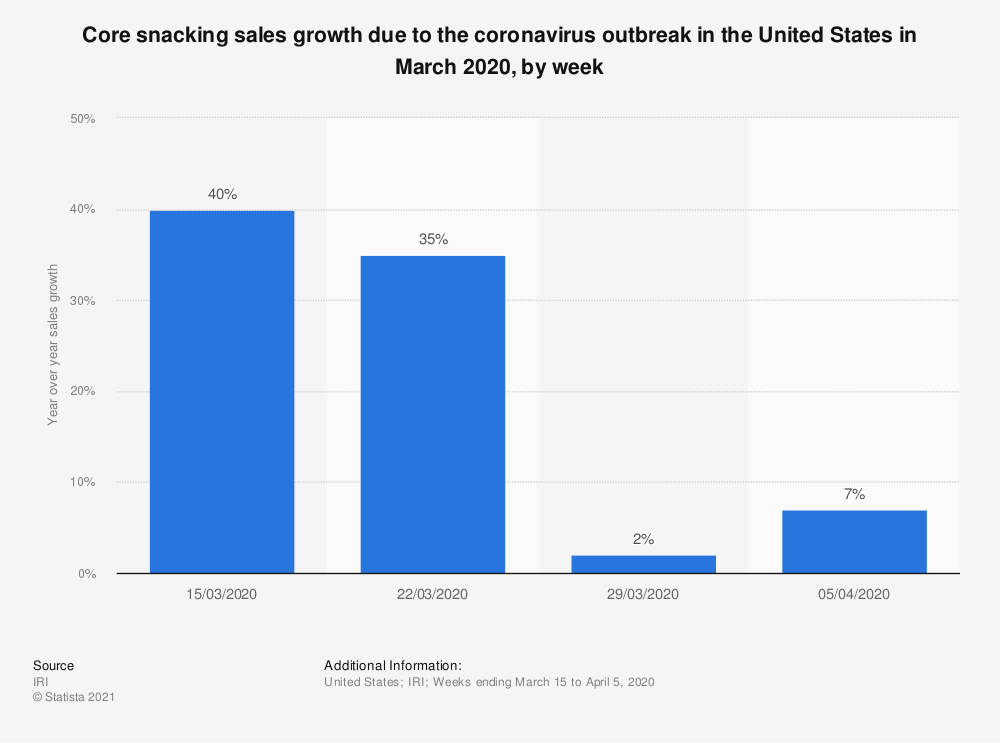 Statistic: Core snacking sales growth due to the coronavirus outbreak in the United States in March 2020, by week | Statista