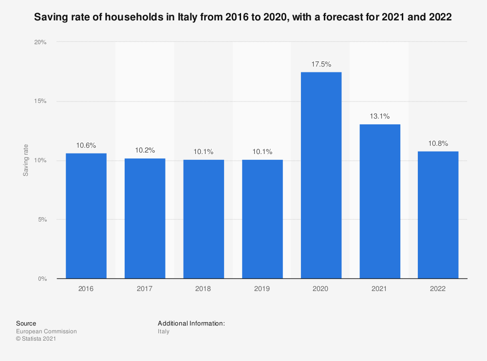 Statistic: Saving rate of households in Italy from 2016 to 2021 | Statista