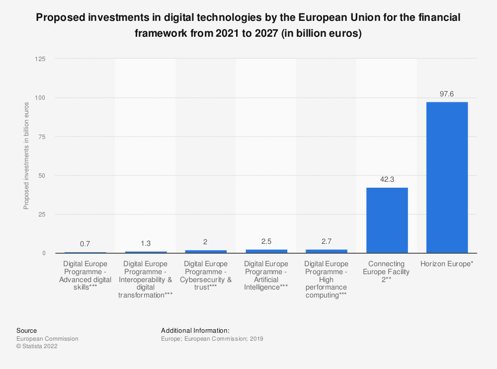 Statistic: Proposed investments in digital technologies by the European Union for the financial framework from 2021 to 2027 (in billioon euros) | Statista