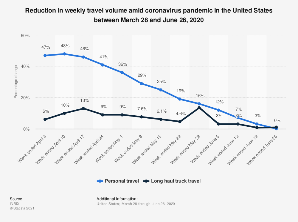 Statistic: Reduction in weekly travel volume amid coronavirus pandemic in the United States between March 28 and May 1, 2020 | Statista