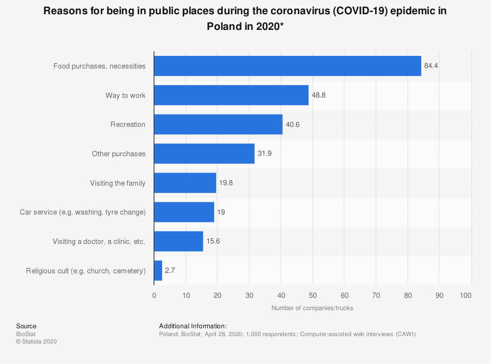 Statistic: Reasons for being in public places during the coronavirus (COVID-19) epidemic in Poland in 2020* | Statista