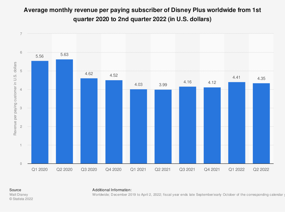 Statistic: Disney+'s average monthly revenue per paying subscriber worldwide from 1st quarter 2020 to 3rd quarter 2021 (in U.S. dollars)   Statista