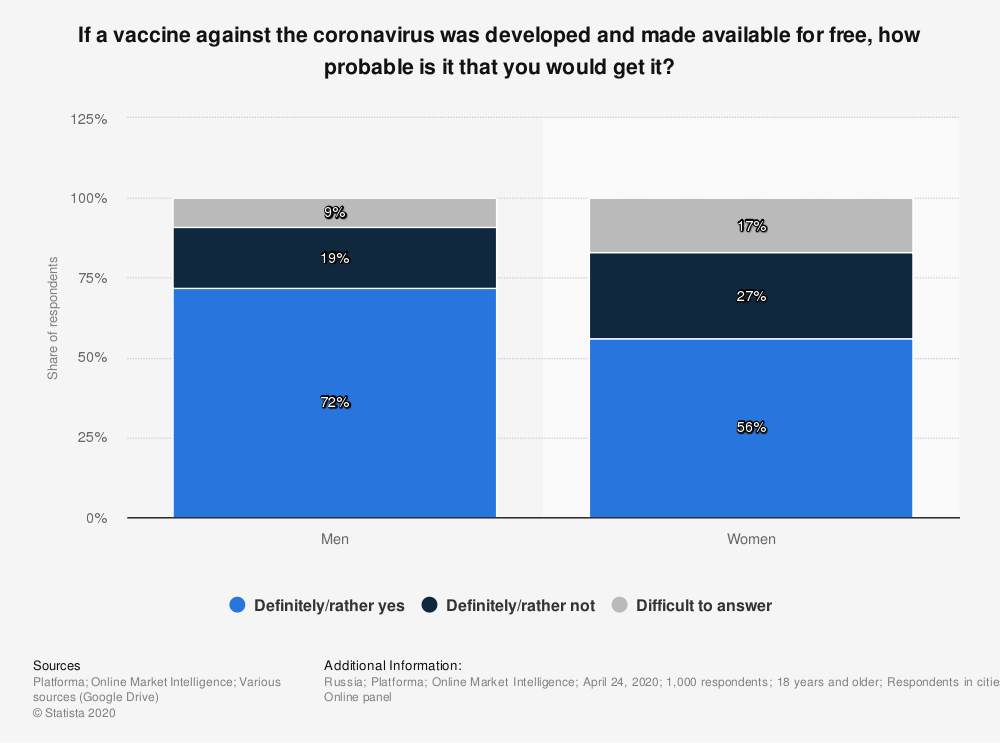 Statistic: If a vaccine against the coronavirus was developed and made available for free, how probable is it that you would get it? | Statista