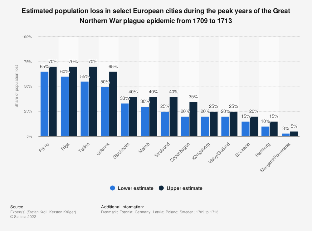 Statistic: Estimated population loss in select European cities during the peak years of the Great Northern War plague epidemic from 1709 to 1713 | Statista