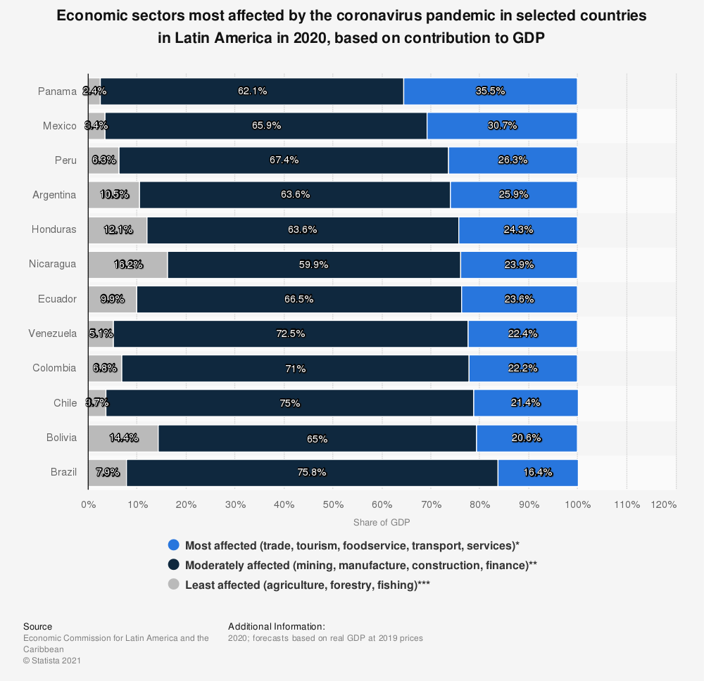 Statistic: Economic sectors most affected by the coronavirus pandemic in selected countries in Latin America as of 2020, based on contribution to GDP | Statista