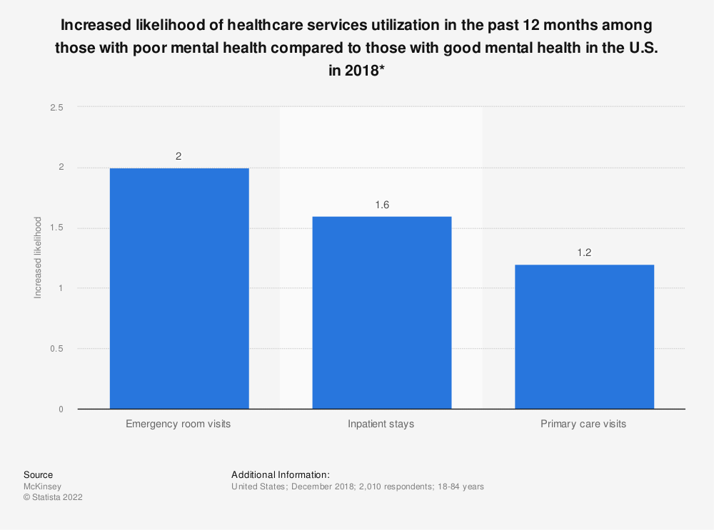 Statistic: Increased likelihood of healthcare services utilization in the past 12 months among those with poor mental health compared to those with good mental health in the U.S. in 2018* | Statista