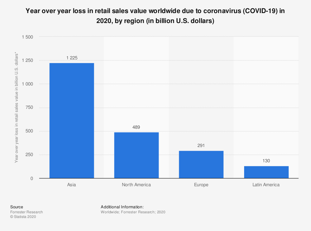 Statistic: Year over year loss in retail sales value worldwide due to coronavirus (COVID-19) in 2020, by region (in billion U.S. dollars) | Statista