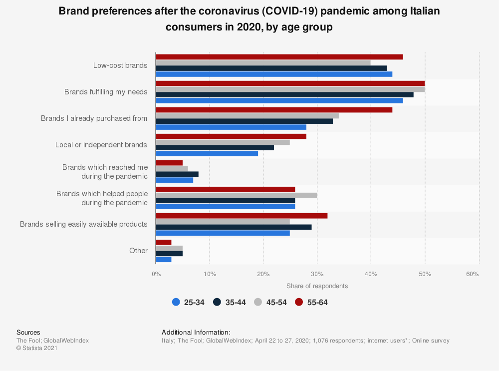 Statistic: Brand preferences after the coronavirus (COVID-19) pandemic among Italian consumers in 2020, by age group | Statista