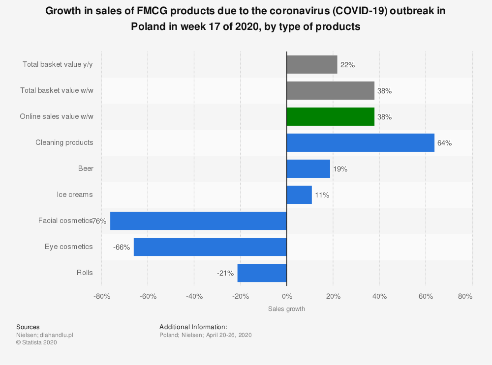Statistic: Growth in sales of FMCG products due to the coronavirus (COVID-19) outbreak in Poland in week 17 of 2020, by type of products | Statista