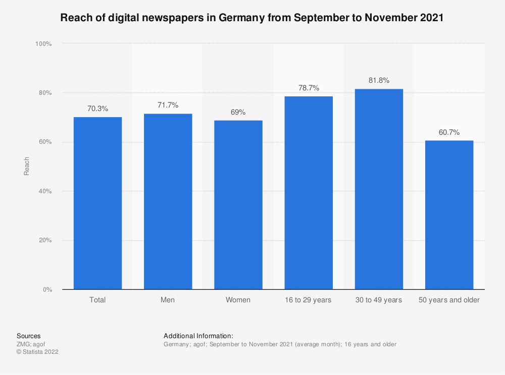 Statistic: Reach of digital newspapers in Germany from October to December 2020 | Statista