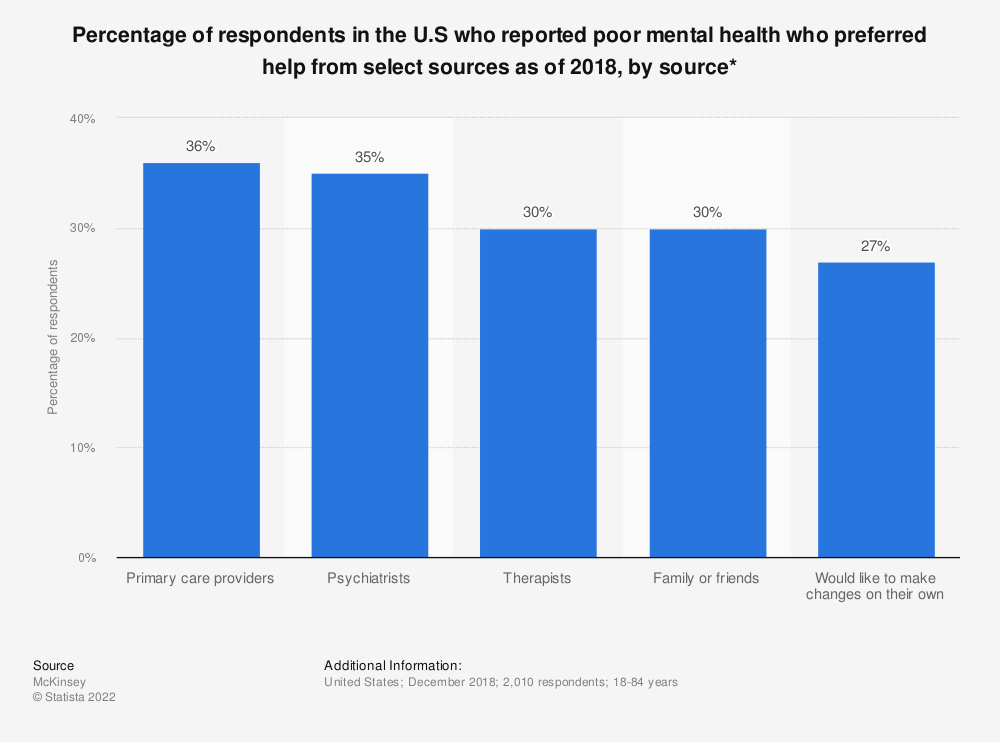 Statistic: Percentage of respondents in the U.S who reported poor mental health who preferred help from select sources as of 2018, by source* | Statista