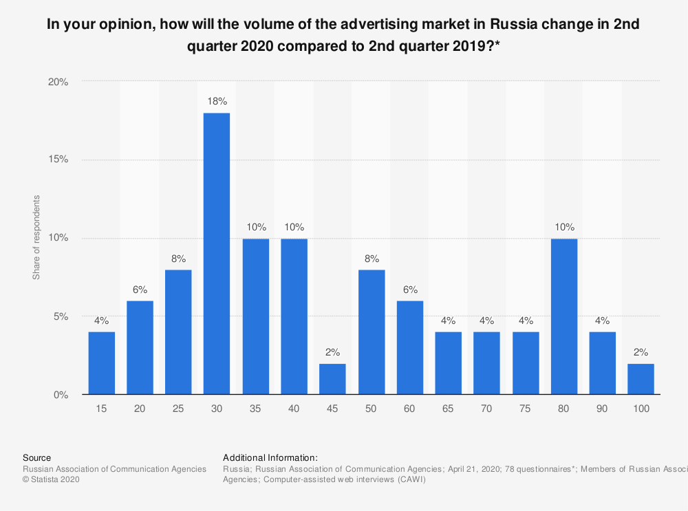 Statistic: In your opinion, how will the volume of the advertising market in Russia change in 2nd quarter 2020 compared to 2nd quarter 2019?* | Statista