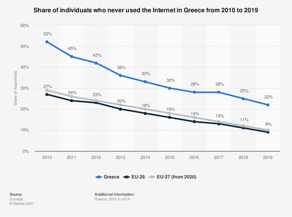 Statistic: Share of individuals who never used the Internet in Greece from 2010 to 2019 | Statista