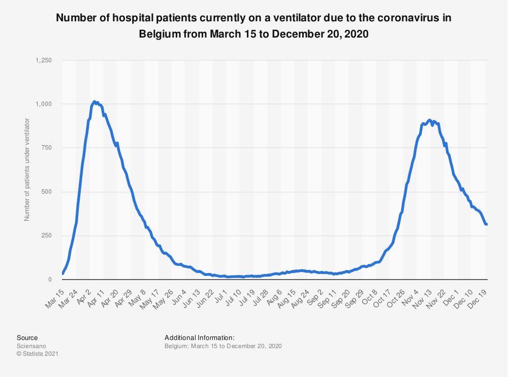 Statistic: Number of hospital patients currently on a ventilator due to the coronavirus in Belgium from March 15  to July 22, 2020 | Statista