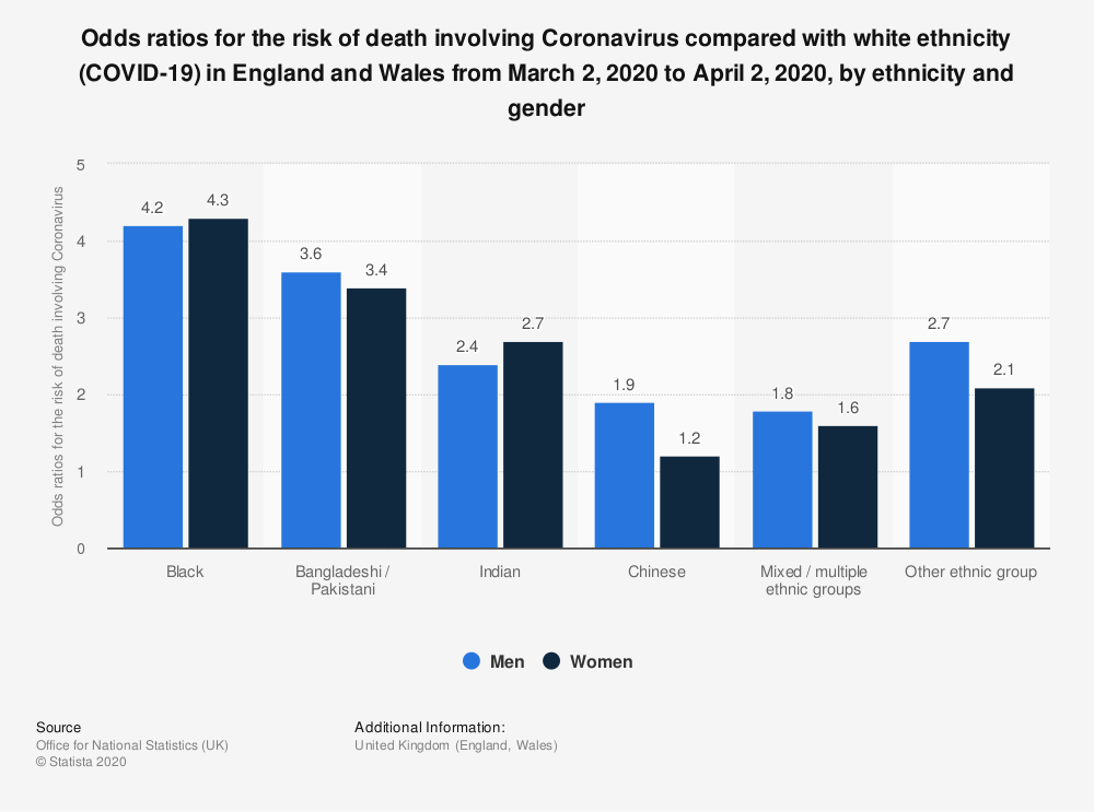 Statistic: Odds ratios for the risk of death involving Coronavirus compared with white ethnicity (COVID-19) in England and Wales from March 2, 2020  to April 2, 2020, by ethnicity and gender | Statista