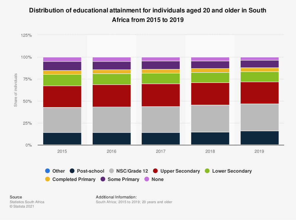 Statistic: Distribution of educational attainment for individuals aged 20 and older in South Africa from 2015 to 2019 | Statista