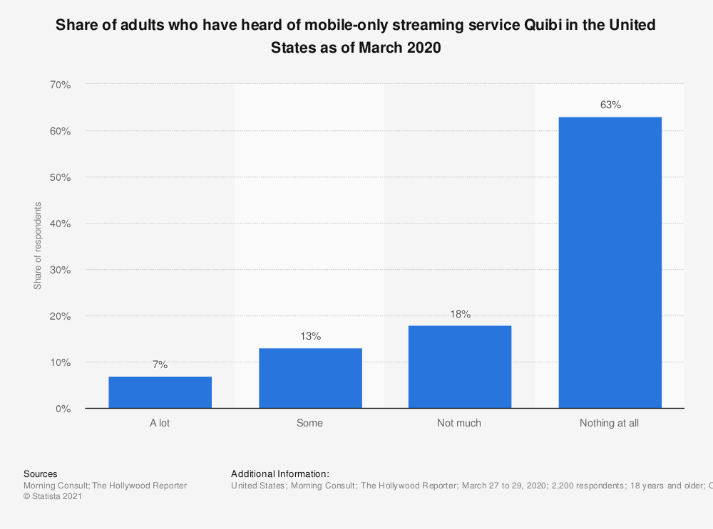 Statistic: Share of adults who have heard of mobile-only streaming service Quibi in the United States as of March 2020 | Statista