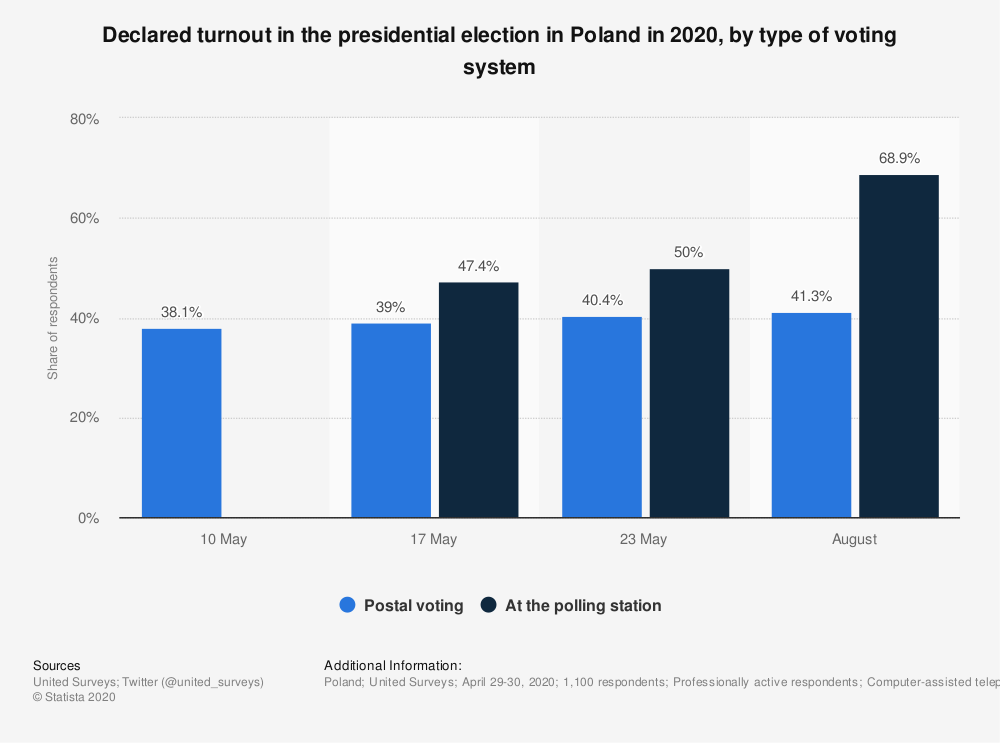Statistic: Declared turnout in the presidential election in Poland in 2020, by type of voting system | Statista