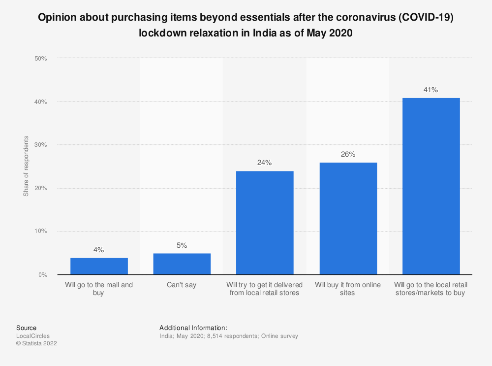 Statistic: Opinion about purchasing items beyond essentials after the coronavirus (COVID-19) lockdown relaxation in India as of May 2020 | Statista