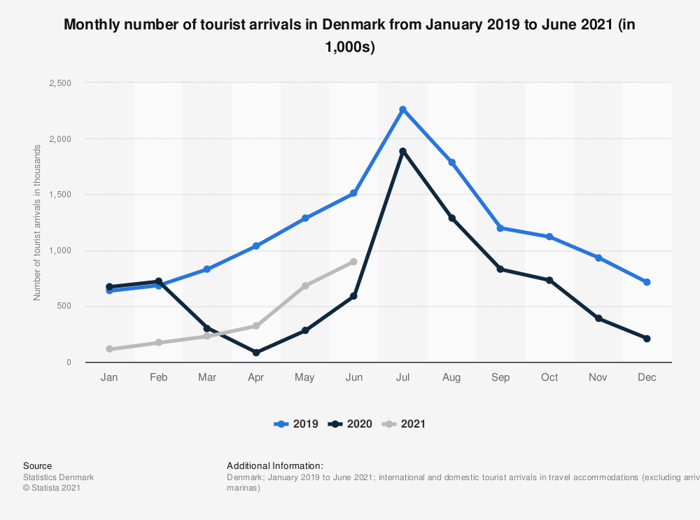 Statistic: Coronavirus impact on monthly number of tourists in Denmark from January to November 2020 | Statista