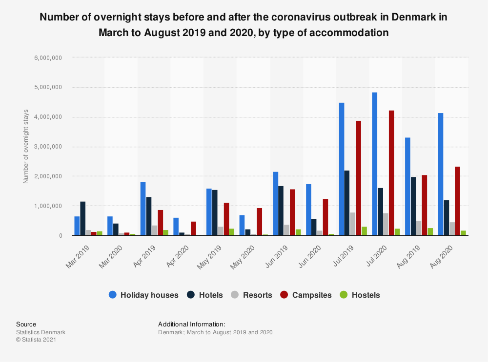 Statistic: Number of overnight stays before and after the coronavirus outbreak in Denmark in March to August 2019 and 2020, by type of accommodation | Statista