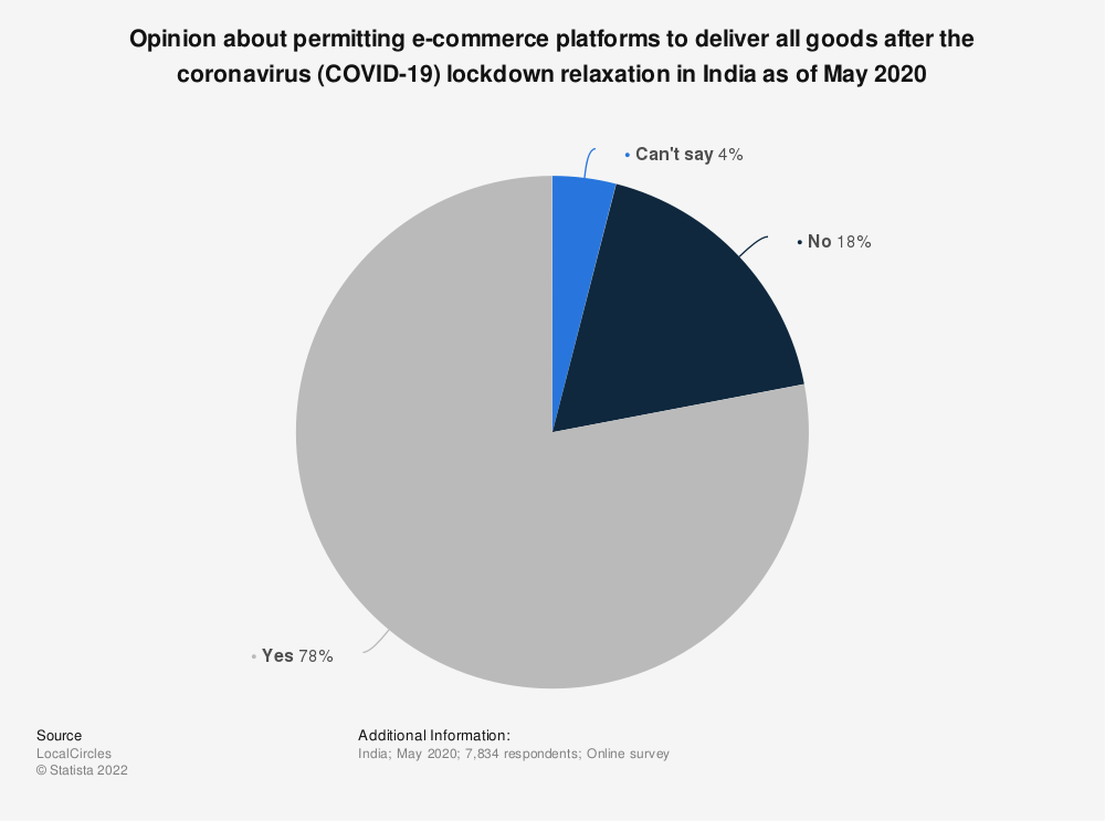 Statistic: Opinion about permitting e-commerce platforms to deliver all goods after the coronavirus (COVID-19) lockdown relaxation in India as of May 2020 | Statista