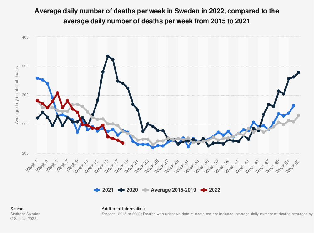 Statistic: Average daily number of deaths per week in Sweden in 2021, compared to the average daily number of deaths per week from 2015 to 2019 | Statista