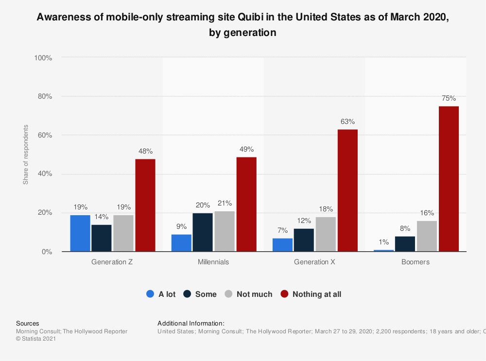 Statistic: Awareness of mobile-only streaming site Quibi in the United States as of March 2020, by generation | Statista