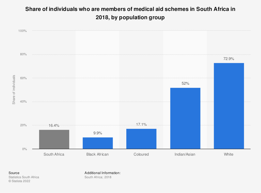 Statistic: Share of individuals who are members of medical aid schemes in South Africa in 2018, by population group   Statista