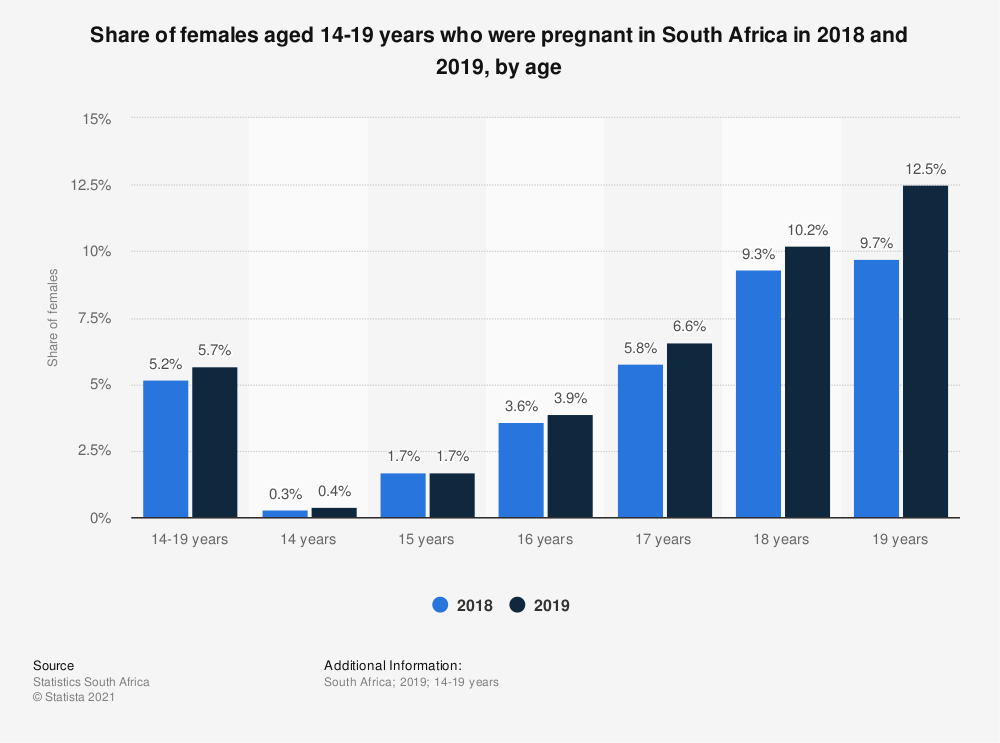 Statistic: Share of females aged 14-19 years who were pregnant in South Africa in 2018 and 2019, by age | Statista