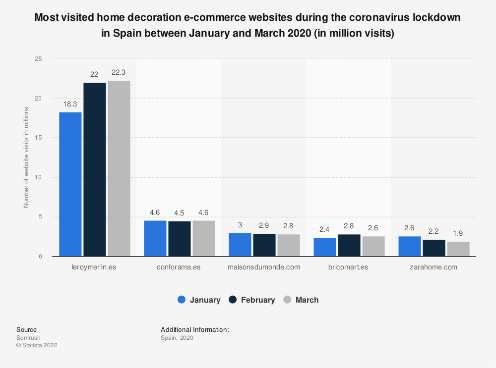 Statistic: Most visited home decoration e-commerce websites during the coronavirus lockdown in Spain between January and March 2020 (in million visits) | Statista