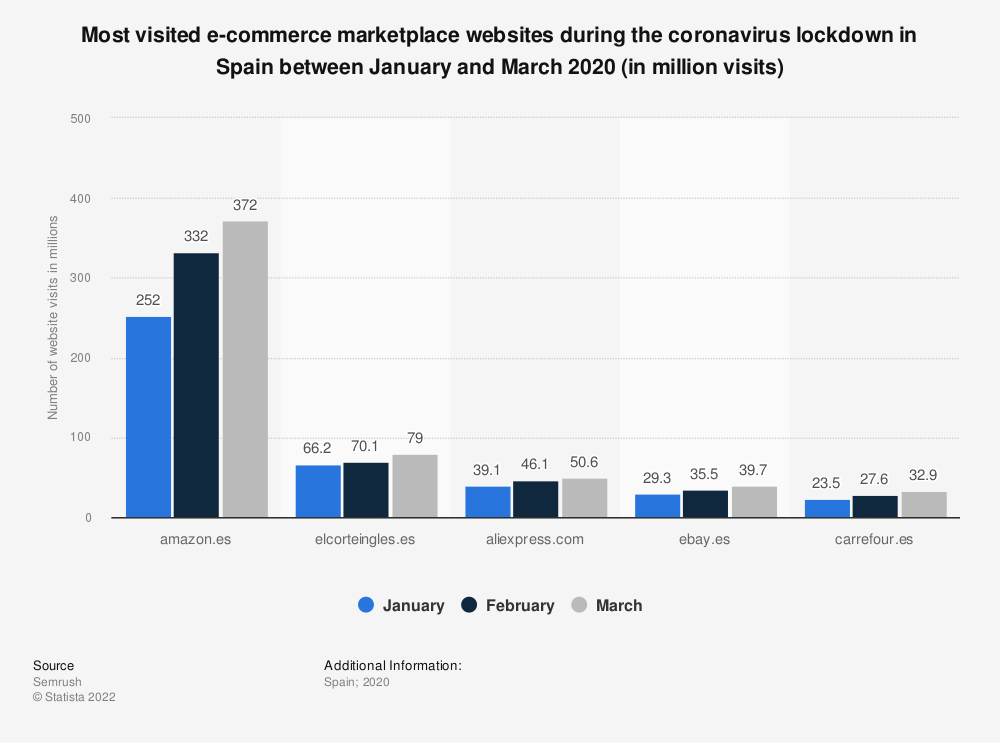 Statistic: Most visited e-commerce marketplace websites during the coronavirus lockdown in Spain between January and March 2020 (in million visits)   Statista