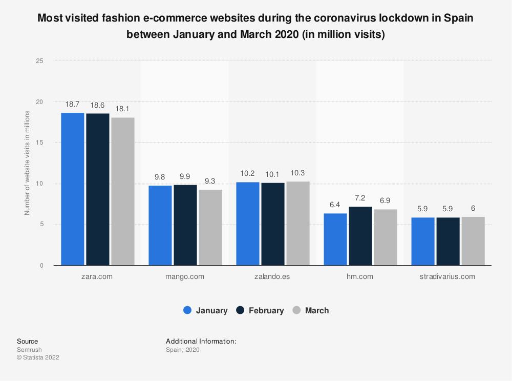 Statistic: Most visited fashion e-commerce websites during the coronavirus lockdown in Spain between January and March 2020 (in million visits)   Statista