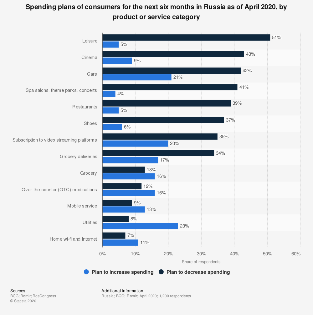 Statistic: Spending plans of consumers for the next six months in Russia as of April 2020, by product or service category | Statista