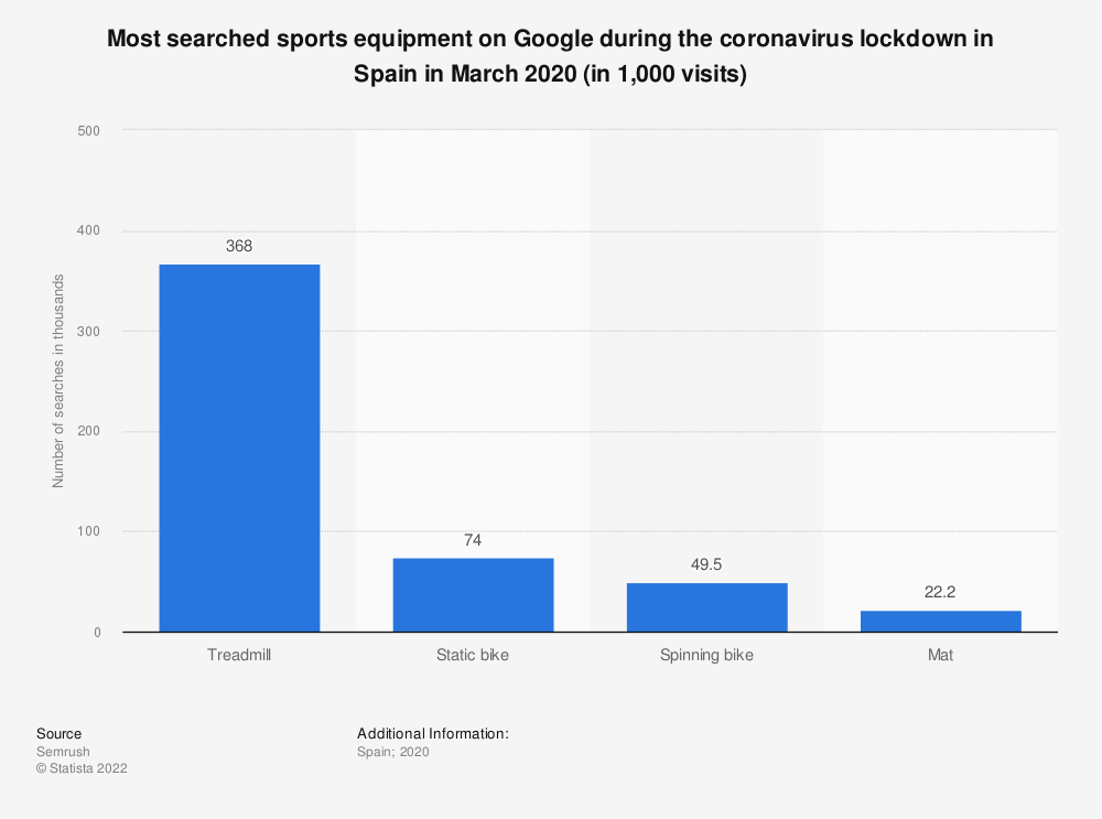 Statistic: Most searched sports equipment on Google during the coronavirus lockdown in Spain in March 2020 (in 1,000 visits)   Statista