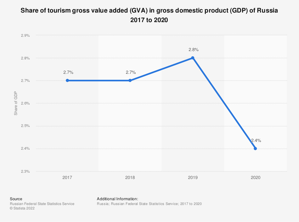 Statistic: Share of tourism gross value added in gross domestic product (GDP)  in Russia 2011 to 2019 (in billion Russian rubles) | Statista